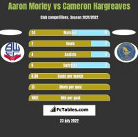 Aaron Morley vs Cameron Hargreaves h2h player stats