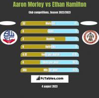 Aaron Morley vs Ethan Hamilton h2h player stats