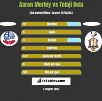 Aaron Morley vs Tolaji Bola h2h player stats