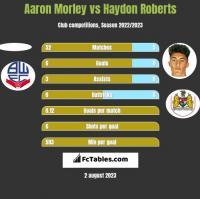Aaron Morley vs Haydon Roberts h2h player stats