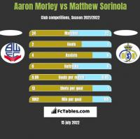 Aaron Morley vs Matthew Sorinola h2h player stats