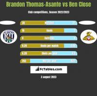 Brandon Thomas-Asante vs Ben Close h2h player stats