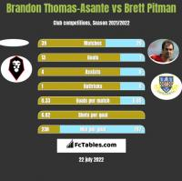 Brandon Thomas-Asante vs Brett Pitman h2h player stats