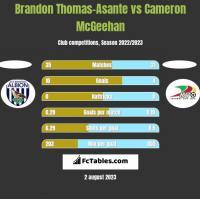 Brandon Thomas-Asante vs Cameron McGeehan h2h player stats