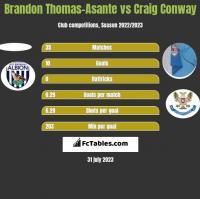 Brandon Thomas-Asante vs Craig Conway h2h player stats