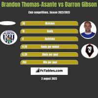 Brandon Thomas-Asante vs Darron Gibson h2h player stats