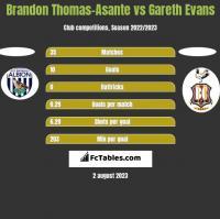 Brandon Thomas-Asante vs Gareth Evans h2h player stats