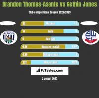 Brandon Thomas-Asante vs Gethin Jones h2h player stats