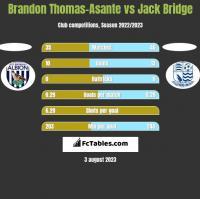 Brandon Thomas-Asante vs Jack Bridge h2h player stats