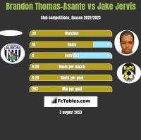Brandon Thomas-Asante vs Jake Jervis h2h player stats