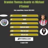 Brandon Thomas-Asante vs Michael O'Connor h2h player stats