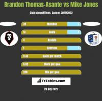 Brandon Thomas-Asante vs Mike Jones h2h player stats