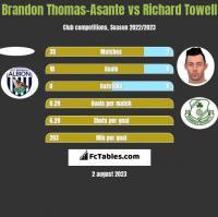 Brandon Thomas-Asante vs Richard Towell h2h player stats