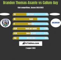 Brandon Thomas-Asante vs Callum Guy h2h player stats