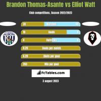 Brandon Thomas-Asante vs Elliot Watt h2h player stats