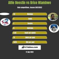 Alfie Beestin vs Brice Ntambwe h2h player stats