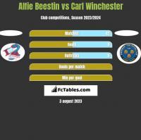 Alfie Beestin vs Carl Winchester h2h player stats