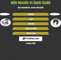 Alfie Beestin vs Dayle Grubb h2h player stats