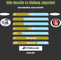 Alfie Beestin vs Diallang Jaiyesimi h2h player stats