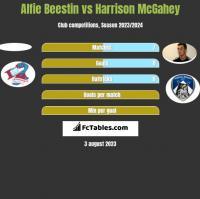 Alfie Beestin vs Harrison McGahey h2h player stats