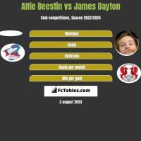 Alfie Beestin vs James Dayton h2h player stats