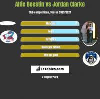 Alfie Beestin vs Jordan Clarke h2h player stats