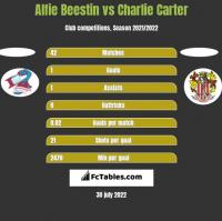 Alfie Beestin vs Charlie Carter h2h player stats