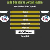 Alfie Beestin vs Jordan Hallam h2h player stats