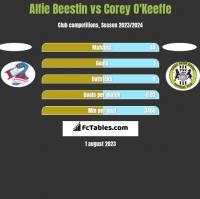 Alfie Beestin vs Corey O'Keeffe h2h player stats