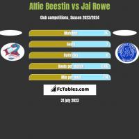 Alfie Beestin vs Jai Rowe h2h player stats