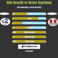 Alfie Beestin vs Hector Kyprianou h2h player stats