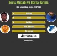 Bevis Mugabi vs Borna Barisic h2h player stats