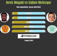 Bevis Mugabi vs Callum McGregor h2h player stats