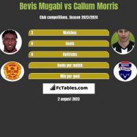 Bevis Mugabi vs Callum Morris h2h player stats