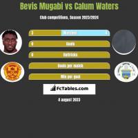 Bevis Mugabi vs Calum Waters h2h player stats