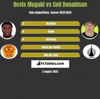 Bevis Mugabi vs Coll Donaldson h2h player stats