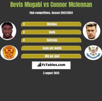 Bevis Mugabi vs Connor Mclennan h2h player stats