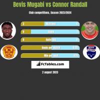 Bevis Mugabi vs Connor Randall h2h player stats