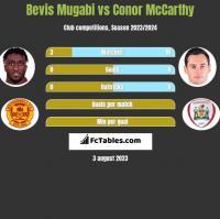 Bevis Mugabi vs Conor McCarthy h2h player stats