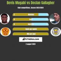 Bevis Mugabi vs Declan Gallagher h2h player stats