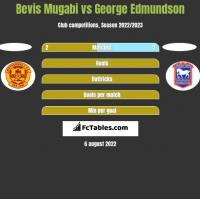 Bevis Mugabi vs George Edmundson h2h player stats