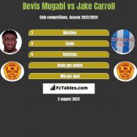 Bevis Mugabi vs Jake Carroll h2h player stats