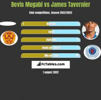 Bevis Mugabi vs James Tavernier h2h player stats