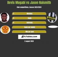Bevis Mugabi vs Jason Naismith h2h player stats