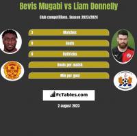 Bevis Mugabi vs Liam Donnelly h2h player stats