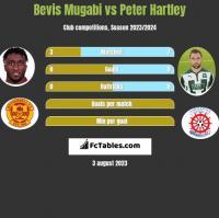 Bevis Mugabi vs Peter Hartley h2h player stats