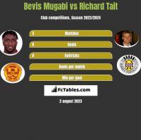 Bevis Mugabi vs Richard Tait h2h player stats