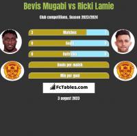 Bevis Mugabi vs Ricki Lamie h2h player stats
