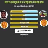 Bevis Mugabi vs Stephen O'Donnell h2h player stats