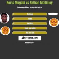 Bevis Mugabi vs Nathan McGinley h2h player stats